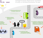 smart_prague_doprava_integroany_system_MHD