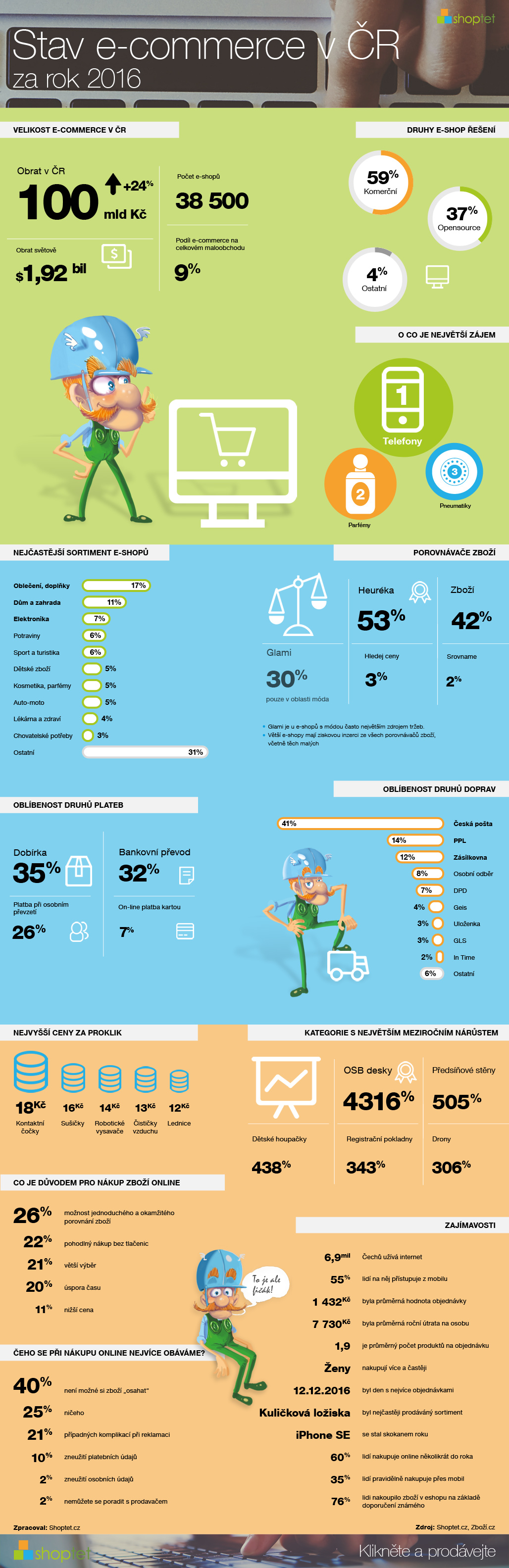291216_shoptet-infografika-stav_e-commerce_2016-1