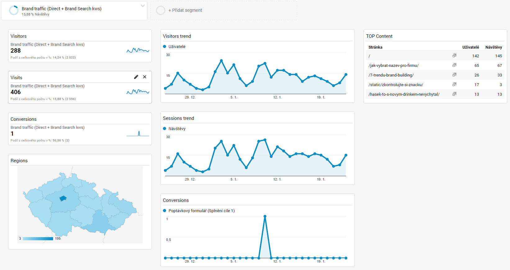 google-analytics-dashboard-lovebrand