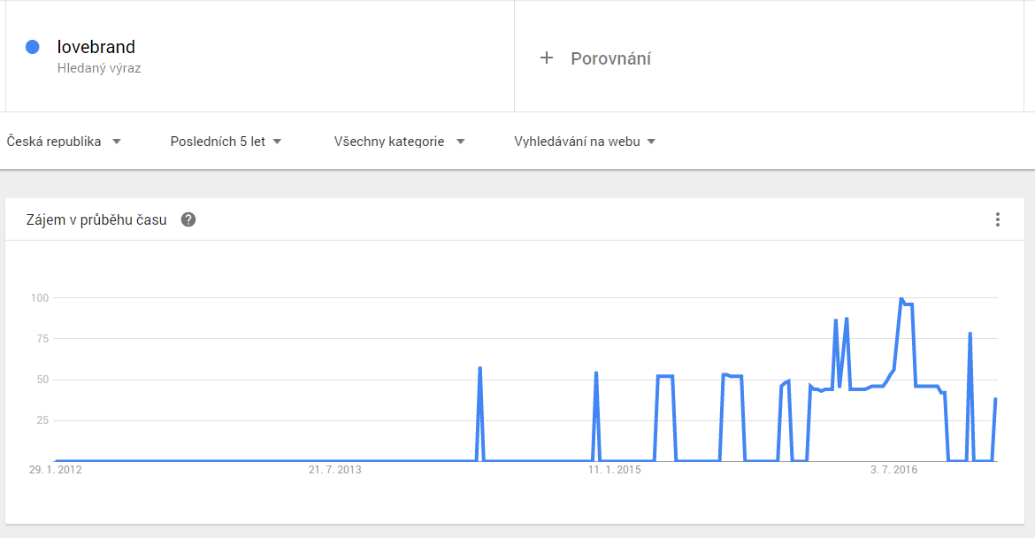 google-trends-lovebrand
