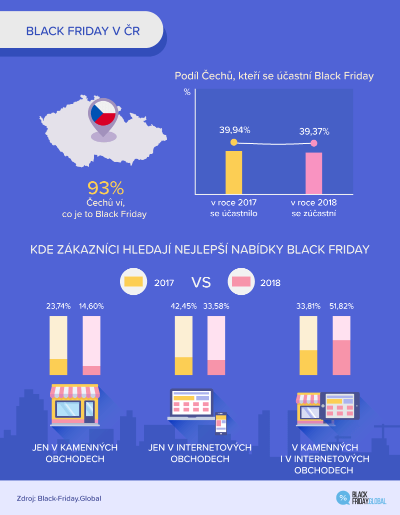 Black Friday 2018 - Cesko - 2